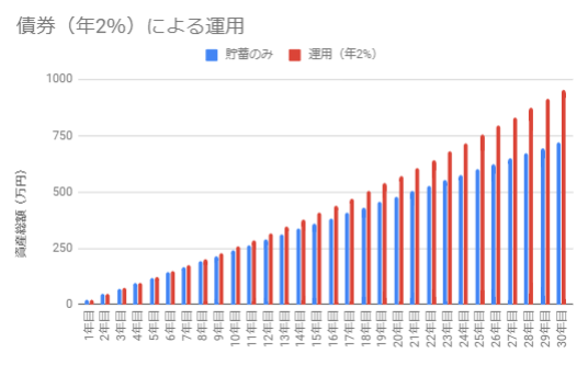 債券(利回り2%)で運用した場合のシミュレーション