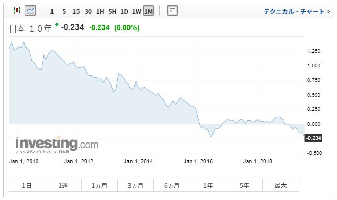 日本国債利回りチャート