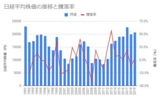 日経平均株価の推移と騰落率(1991年ー)