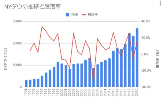 NYダウの推移と騰落率(1990年以降)