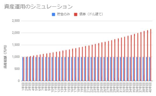 ドル建て社債(金利2%)