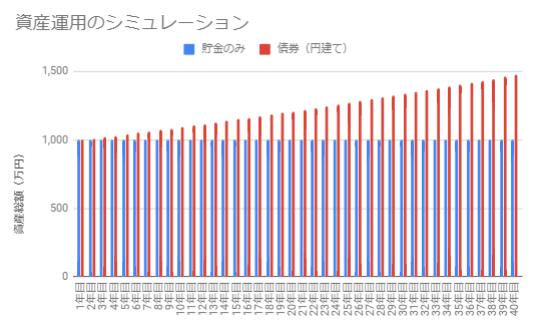 円建て社債(金利1%)