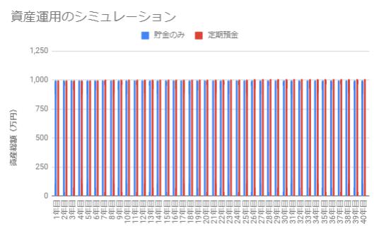 定期預金(金利0.03%)