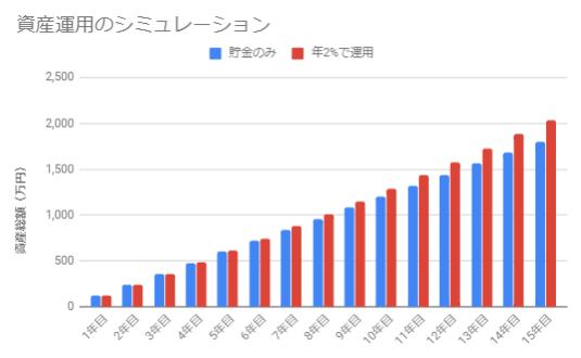 年2%で運用(月10万円×15年)