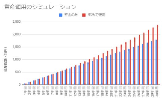 年2%で運用.PNG(月5万円・30年)
