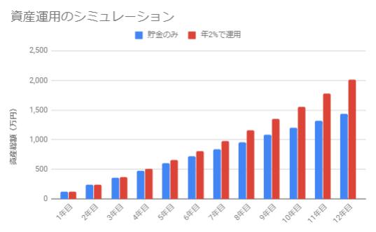 年2%で運用(月10万円×12年)