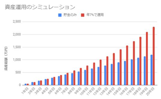年7%で運用(5万円×20年)