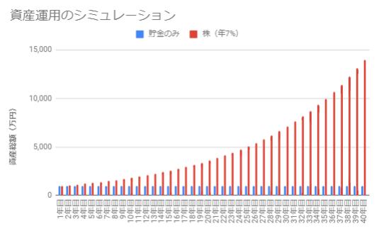 株(年利回り7%)