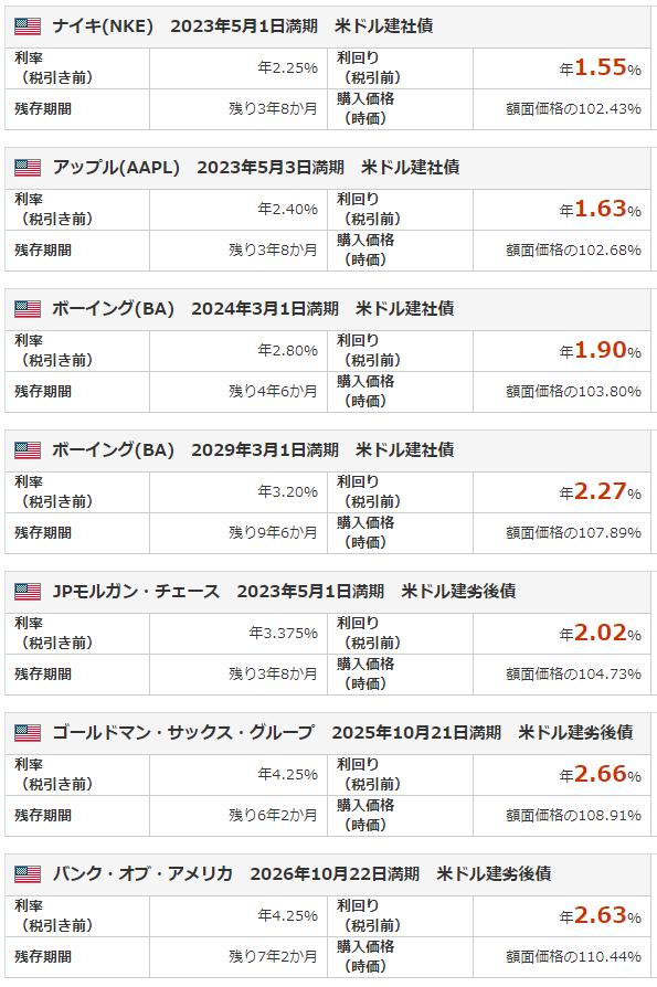 米ドル建て社債の購入画面(マネックス証券より)