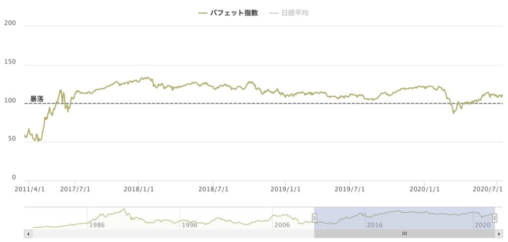 バフェット指数(日本)