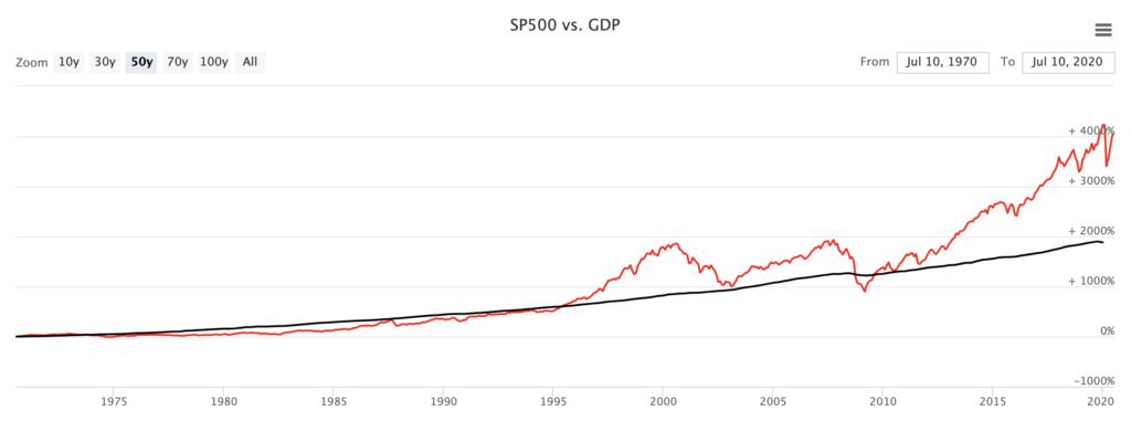 バフェット指数(GDPとS&P500の推移)