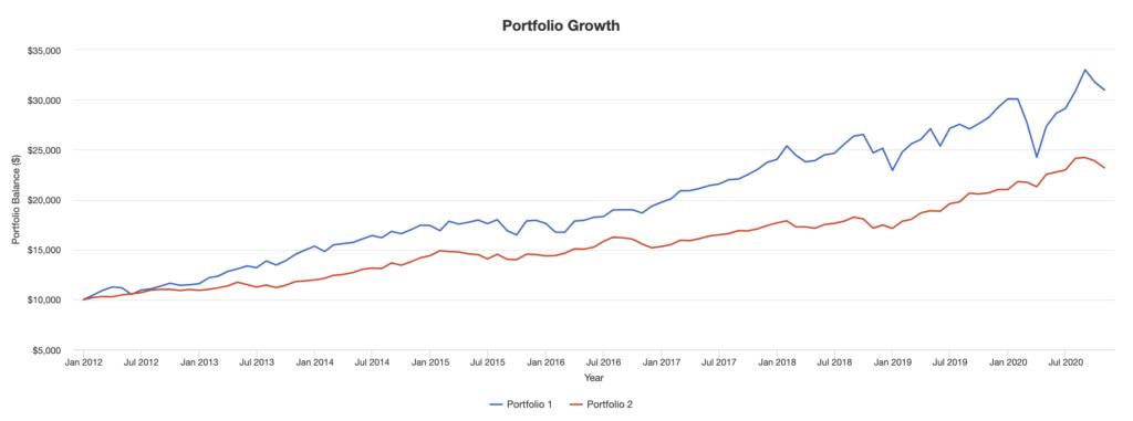 株100%と株・債券50%のポートフォリオ比較