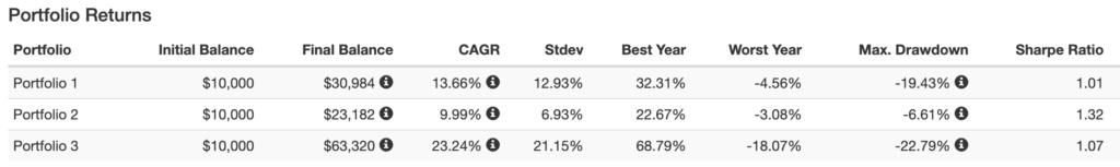 株50%債券50%ポートフォリオのシャープレシオ