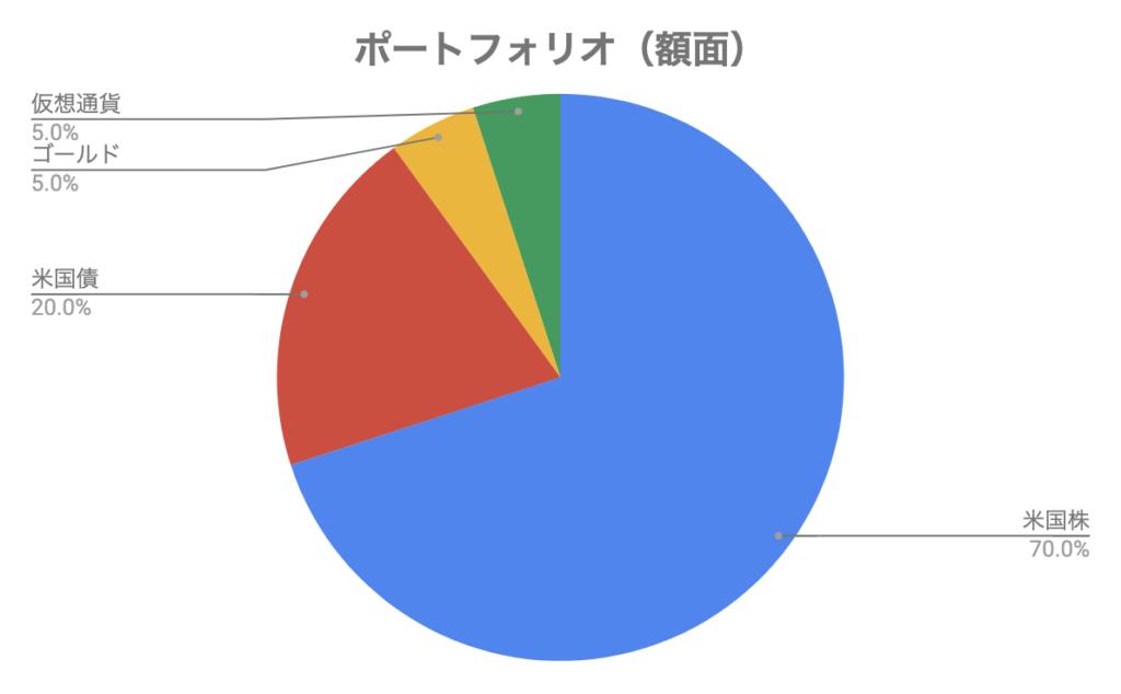キャプテンポートフォリオ(額面)